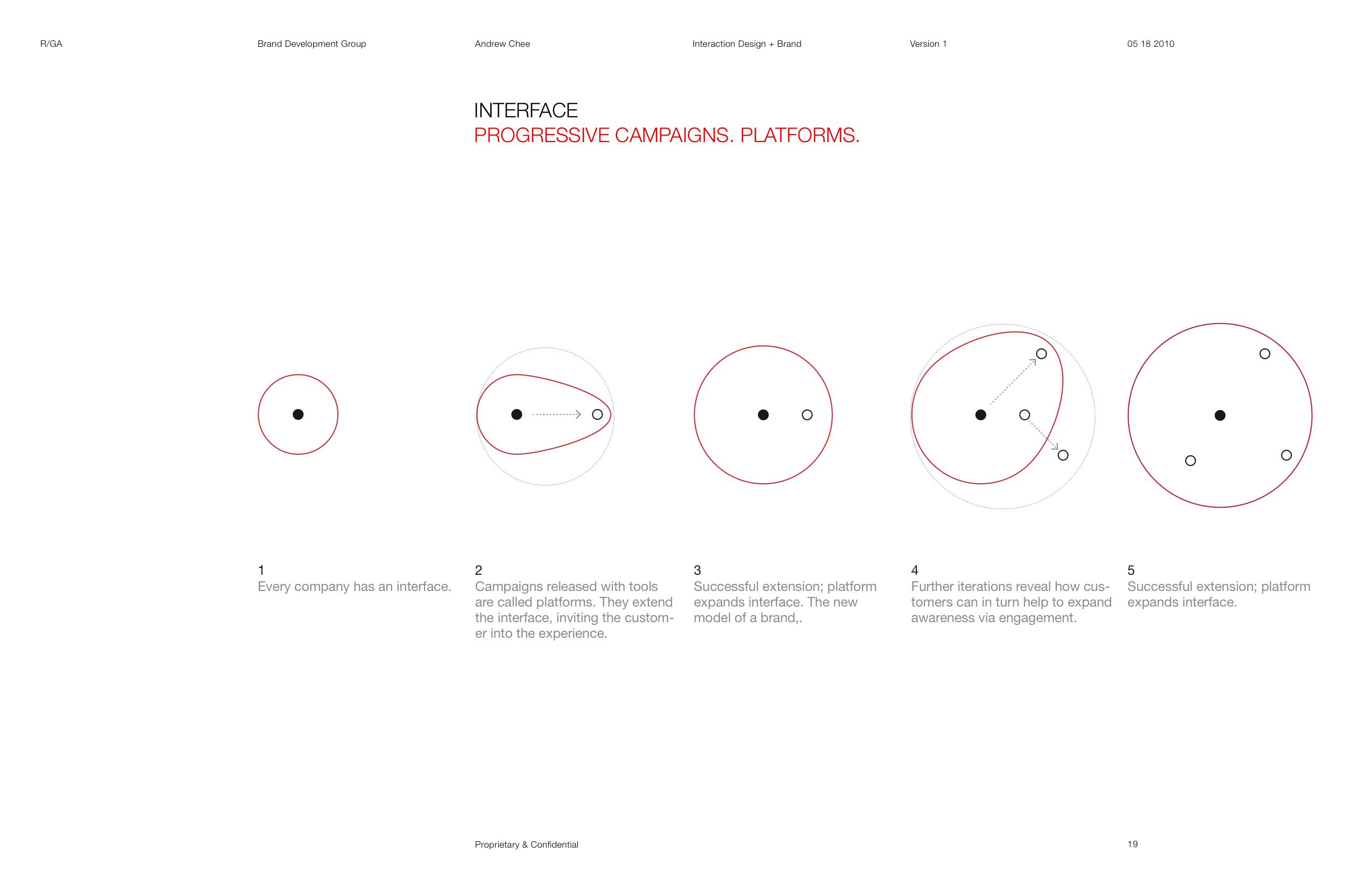 R/GA Brand Interface Concept